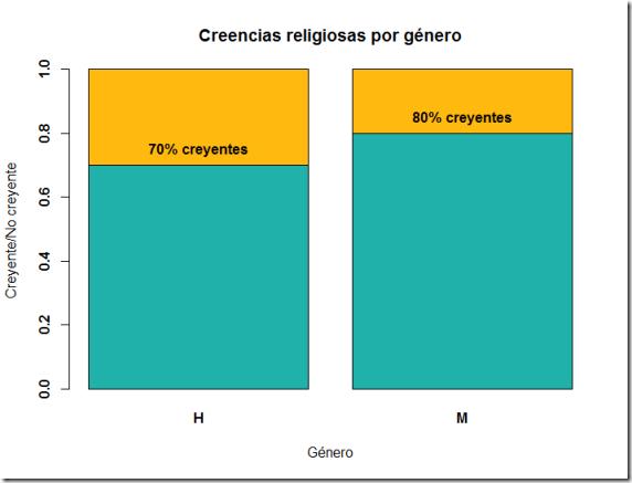 20130514-CreenciasReligiosasPorGenero