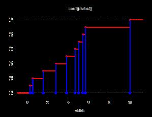 empiricalCDF01